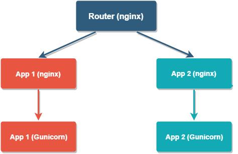 Tool Network Diagram
